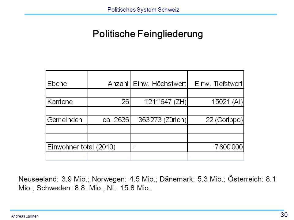 30 Politisches System Schweiz Andreas Ladner Politische Feingliederung Neuseeland: 3.9 Mio.; Norwegen: 4.5 Mio.; Dänemark: 5.3 Mio.; Österreich: 8.1 M