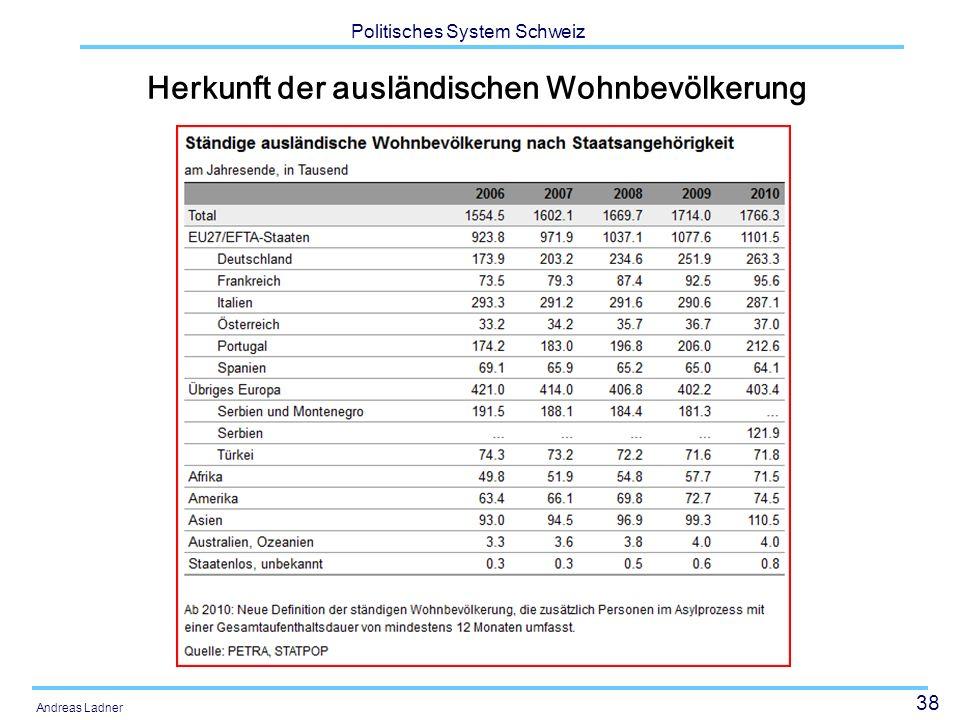 38 Politisches System Schweiz Andreas Ladner Herkunft der ausländischen Wohnbevölkerung