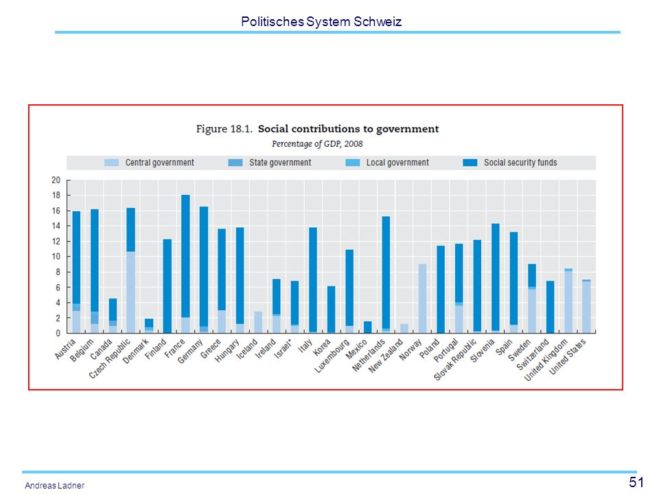 52 Politisches System Schweiz Andreas Ladner Social contributions Social contributions are actual or imputed payments to social insurance schemes to make provision for social insurance benefits.