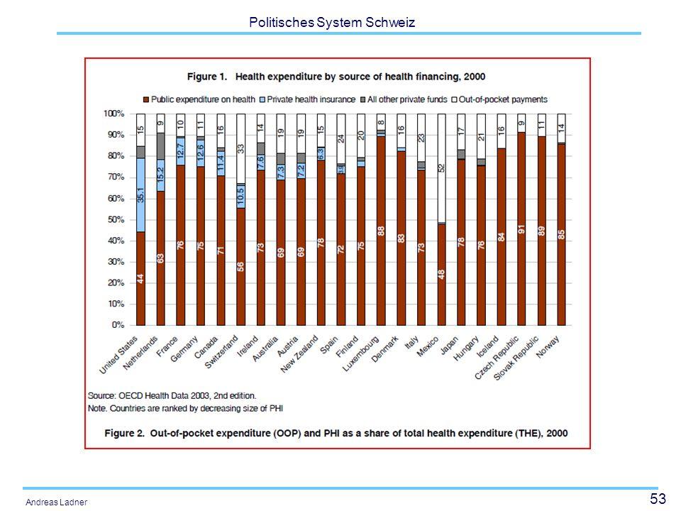 53 Politisches System Schweiz Andreas Ladner