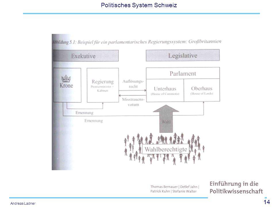 14 Politisches System Schweiz Andreas Ladner