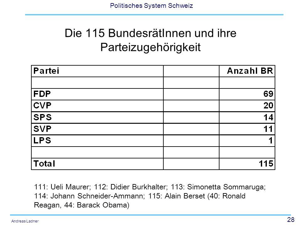 28 Politisches System Schweiz Andreas Ladner Die 115 BundesrätInnen und ihre Parteizugehörigkeit 111: Ueli Maurer; 112: Didier Burkhalter; 113: Simone