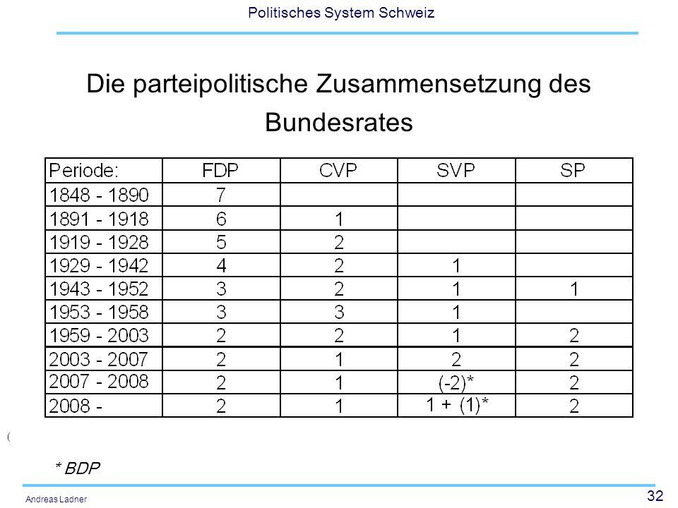 32 Politisches System Schweiz Andreas Ladner Die parteipolitische Zusammensetzung des Bundesrates ( * BDP