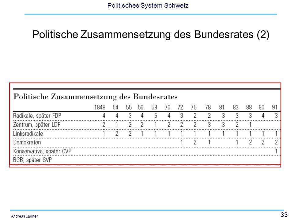 33 Politisches System Schweiz Andreas Ladner Politische Zusammensetzung des Bundesrates (2)