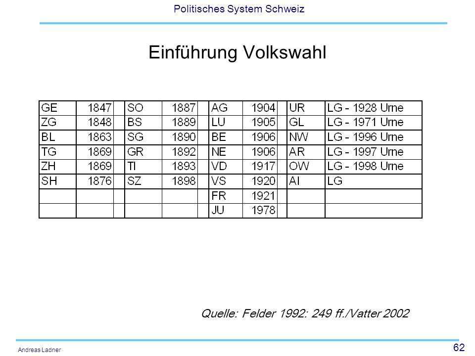 62 Politisches System Schweiz Andreas Ladner Einführung Volkswahl Quelle: Felder 1992: 249 ff./Vatter 2002