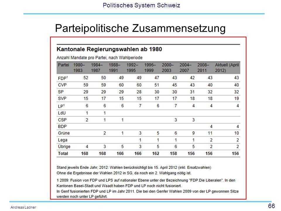 66 Politisches System Schweiz Andreas Ladner Parteipolitische Zusammensetzung