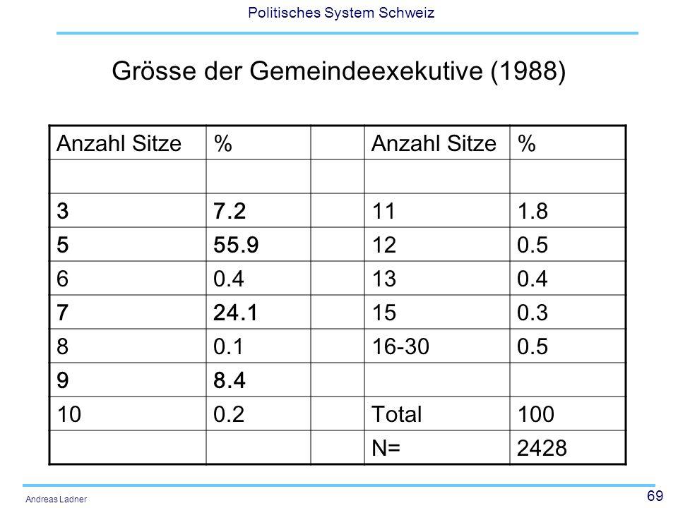 69 Politisches System Schweiz Andreas Ladner Grösse der Gemeindeexekutive (1988) Anzahl Sitze% % 37.2111.8 555.9120.5 60.4130.4 724.1150.3 80.116-300.