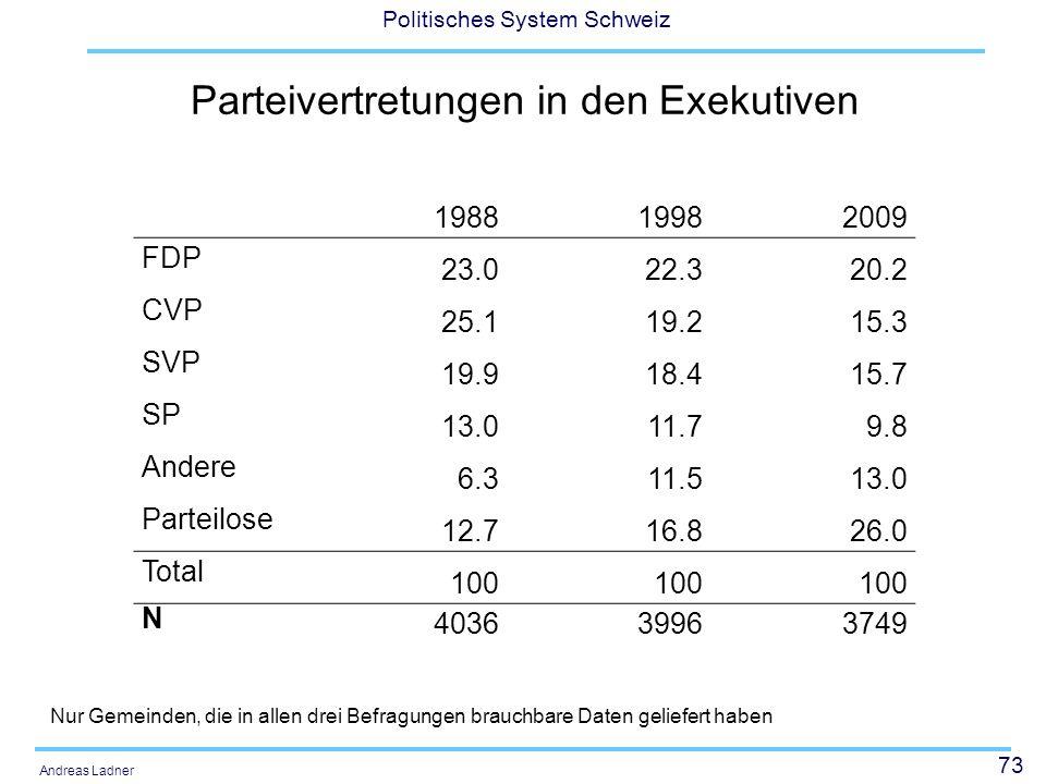 73 Politisches System Schweiz Andreas Ladner Parteivertretungen in den Exekutiven Nur Gemeinden, die in allen drei Befragungen brauchbare Daten gelief