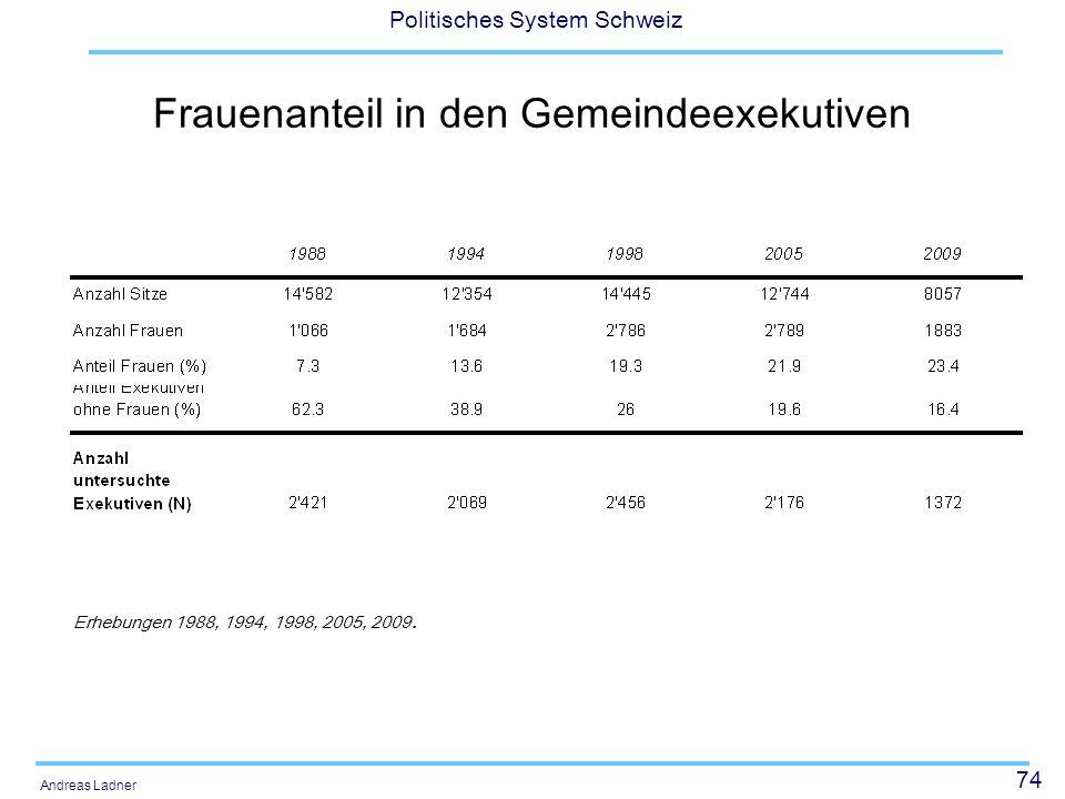 74 Politisches System Schweiz Andreas Ladner Frauenanteil in den Gemeindeexekutiven Erhebungen 1988, 1994, 1998, 2005, 2009.
