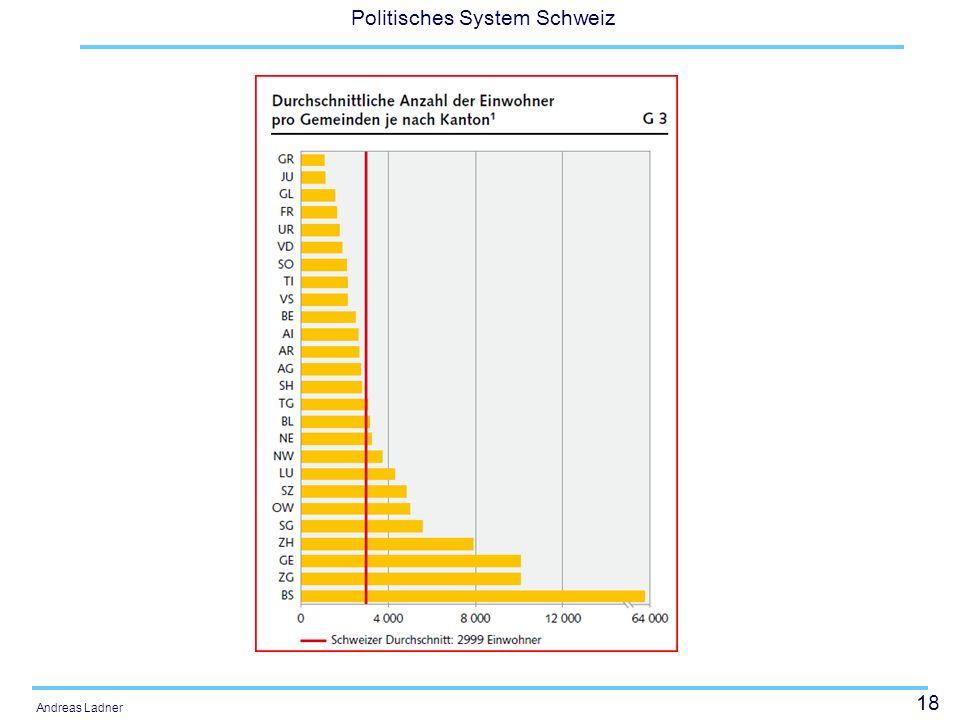 18 Politisches System Schweiz Andreas Ladner