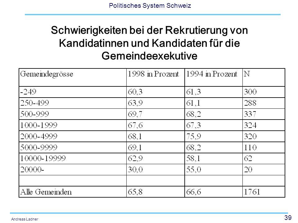 39 Politisches System Schweiz Andreas Ladner Schwierigkeiten bei der Rekrutierung von Kandidatinnen und Kandidaten für die Gemeindeexekutive