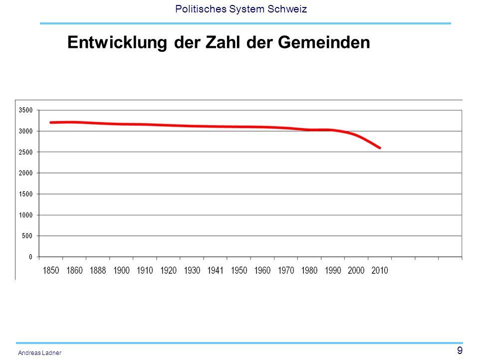 50 Politisches System Schweiz Andreas Ladner Fusionen politischer Gemeinden Von den Projekten: 5% bereits fusioniert, 1,5% bereits genehmigt, 10,1% geprüft, 8,1% abgebrochen)