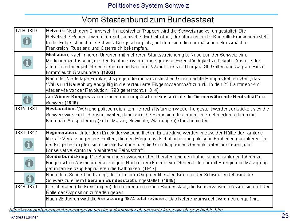 23 Politisches System Schweiz Andreas Ladner Vom Staatenbund zum Bundesstaat http://www.parlament.ch/homepage/sv-services-dummy/sv-ch-schweiz-kurze/sv