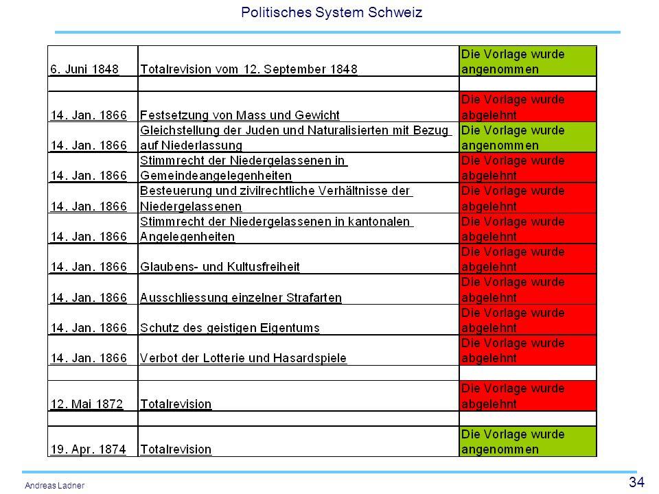 34 Politisches System Schweiz Andreas Ladner