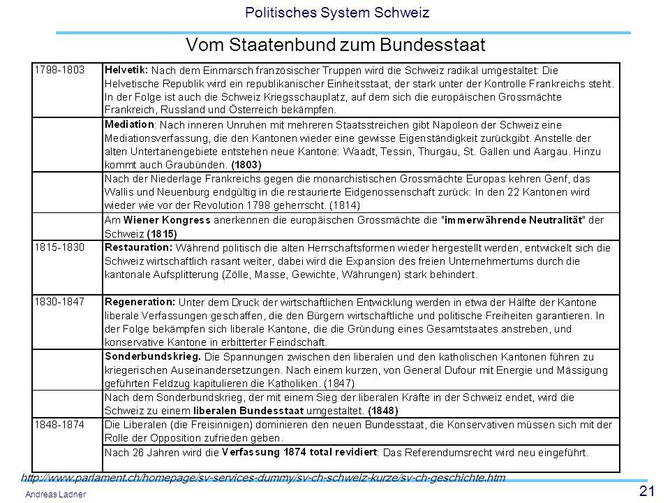 21 Politisches System Schweiz Andreas Ladner Vom Staatenbund zum Bundesstaat http://www.parlament.ch/homepage/sv-services-dummy/sv-ch-schweiz-kurze/sv