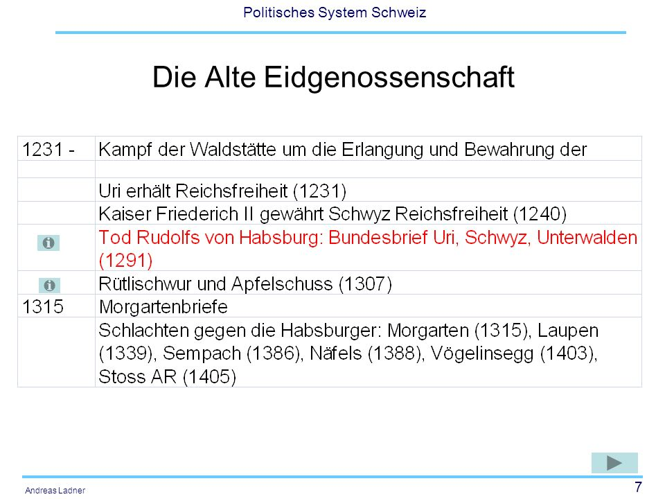 7 Politisches System Schweiz Andreas Ladner Die Alte Eidgenossenschaft