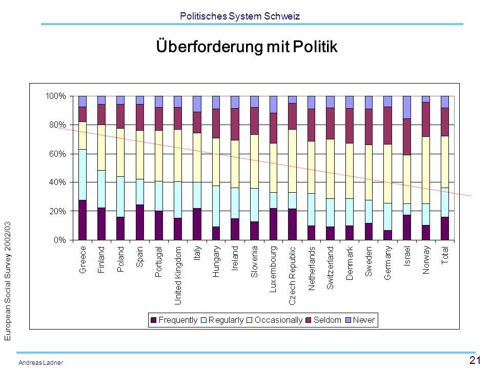 21 Politisches System Schweiz Andreas Ladner Überforderung mit Politik European Social Survey 2002/03