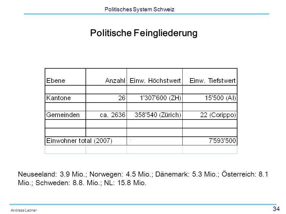 34 Politisches System Schweiz Andreas Ladner Politische Feingliederung Neuseeland: 3.9 Mio.; Norwegen: 4.5 Mio.; Dänemark: 5.3 Mio.; Österreich: 8.1 M