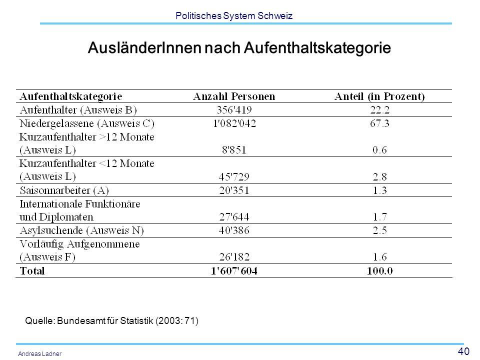 40 Politisches System Schweiz Andreas Ladner AusländerInnen nach Aufenthaltskategorie Quelle: Bundesamt für Statistik (2003: 71)