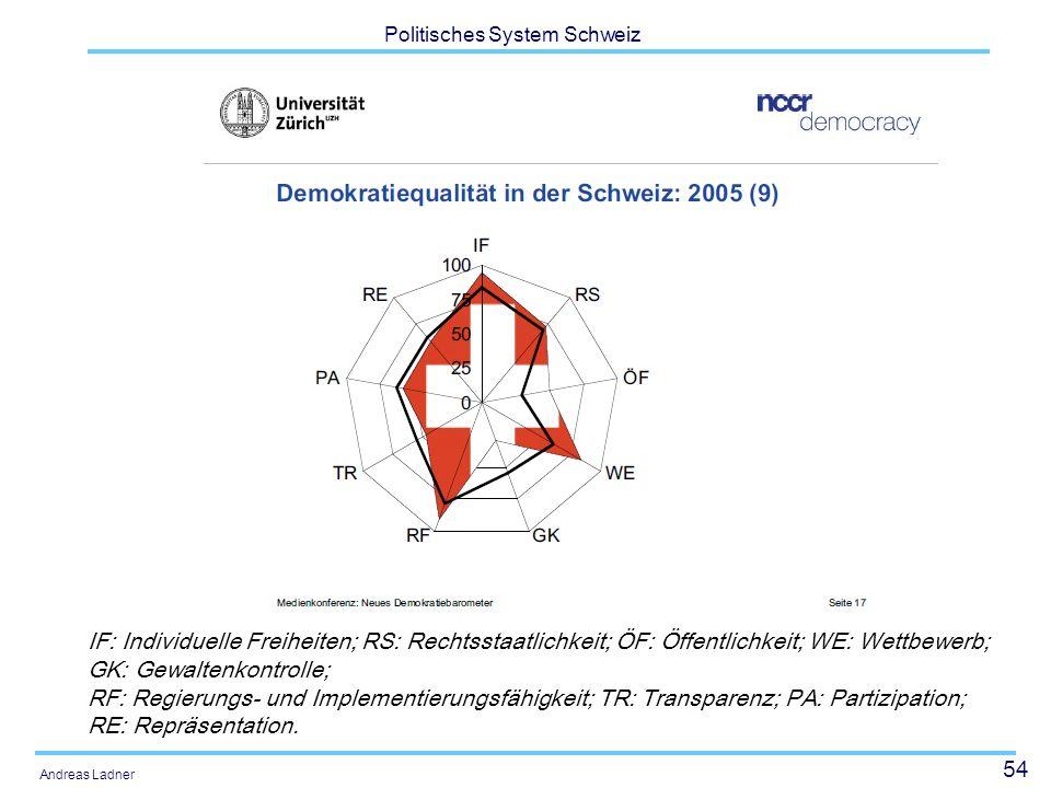 54 Politisches System Schweiz Andreas Ladner IF: Individuelle Freiheiten; RS: Rechtsstaatlichkeit; ÖF: Öffentlichkeit; WE: Wettbewerb; GK: Gewaltenkon