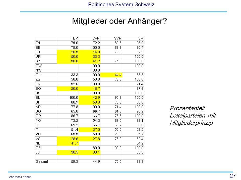 27 Politisches System Schweiz Andreas Ladner Mitglieder oder Anhänger? Prozentanteil Lokalparteien mit Mitgliederprinzip