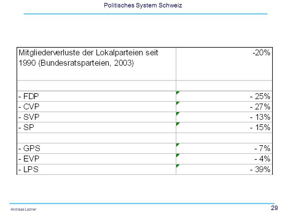 29 Politisches System Schweiz Andreas Ladner