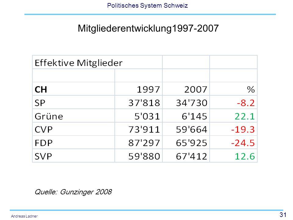 31 Politisches System Schweiz Andreas Ladner Mitgliederentwicklung1997-2007 Quelle: Gunzinger 2008