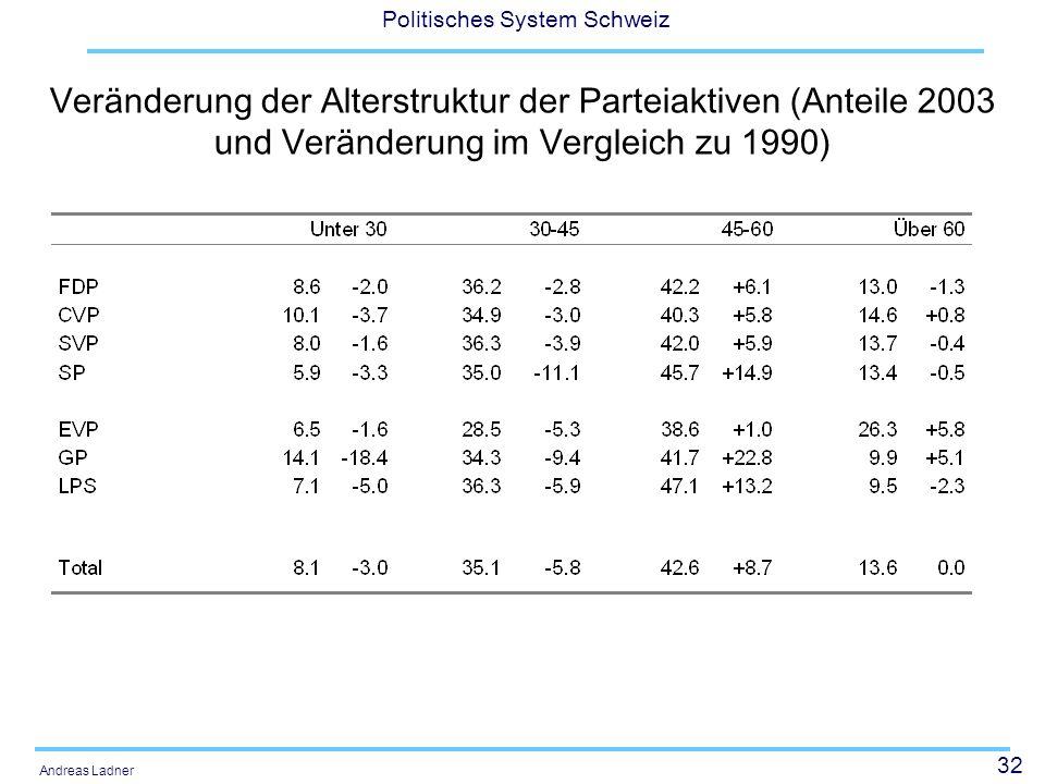 32 Politisches System Schweiz Andreas Ladner Veränderung der Alterstruktur der Parteiaktiven (Anteile 2003 und Veränderung im Vergleich zu 1990)