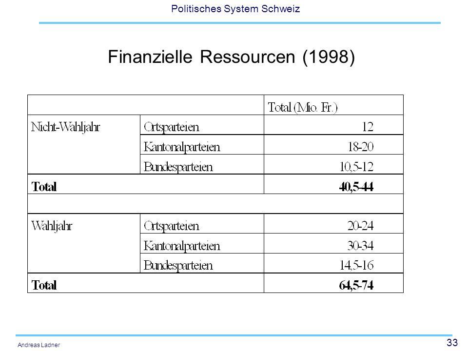 33 Politisches System Schweiz Andreas Ladner Finanzielle Ressourcen (1998)