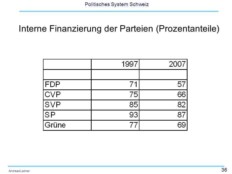 36 Politisches System Schweiz Andreas Ladner Interne Finanzierung der Parteien (Prozentanteile)