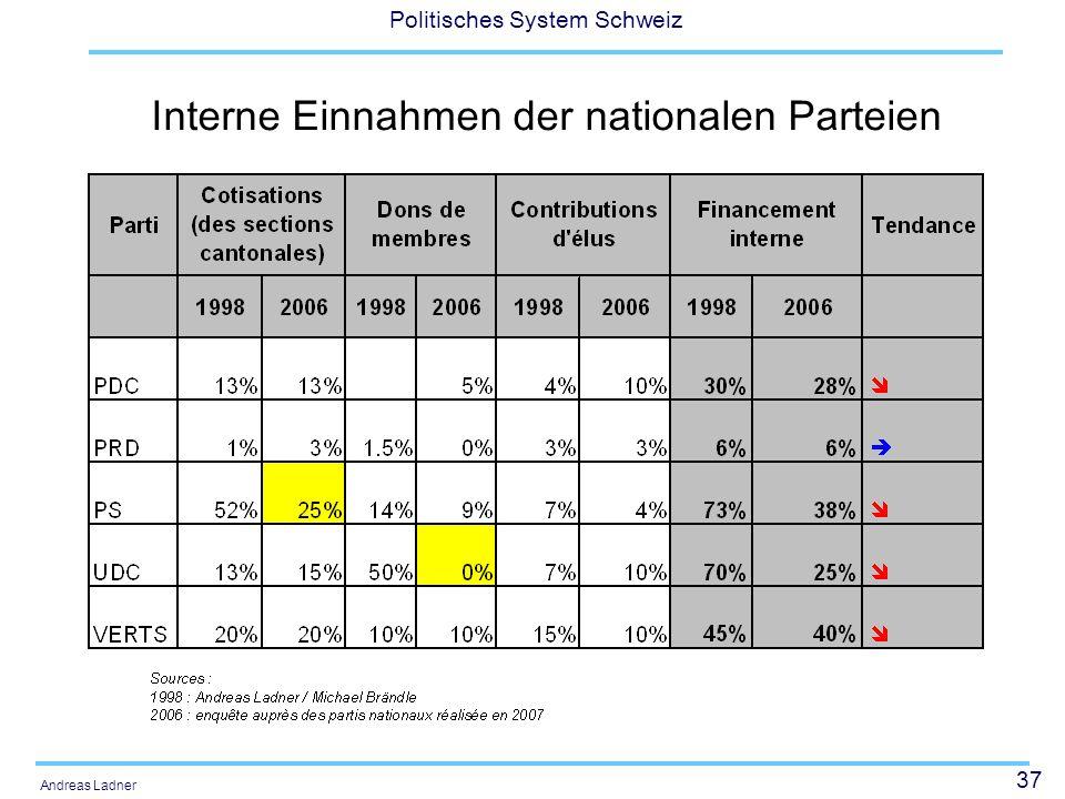 37 Politisches System Schweiz Andreas Ladner Interne Einnahmen der nationalen Parteien