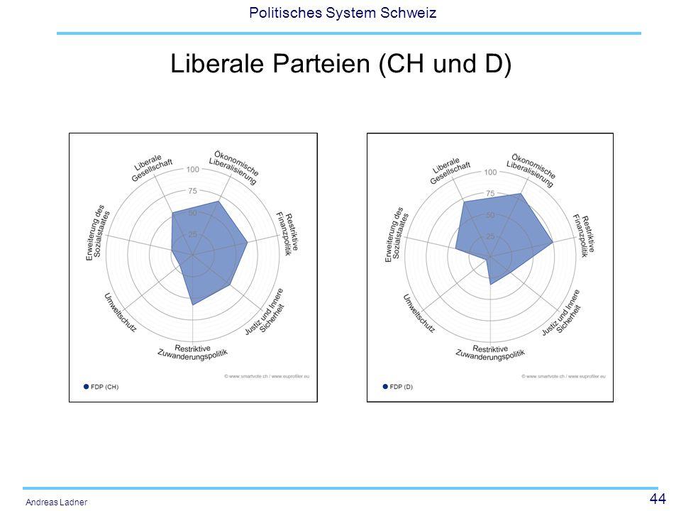 44 Politisches System Schweiz Andreas Ladner Liberale Parteien (CH und D)