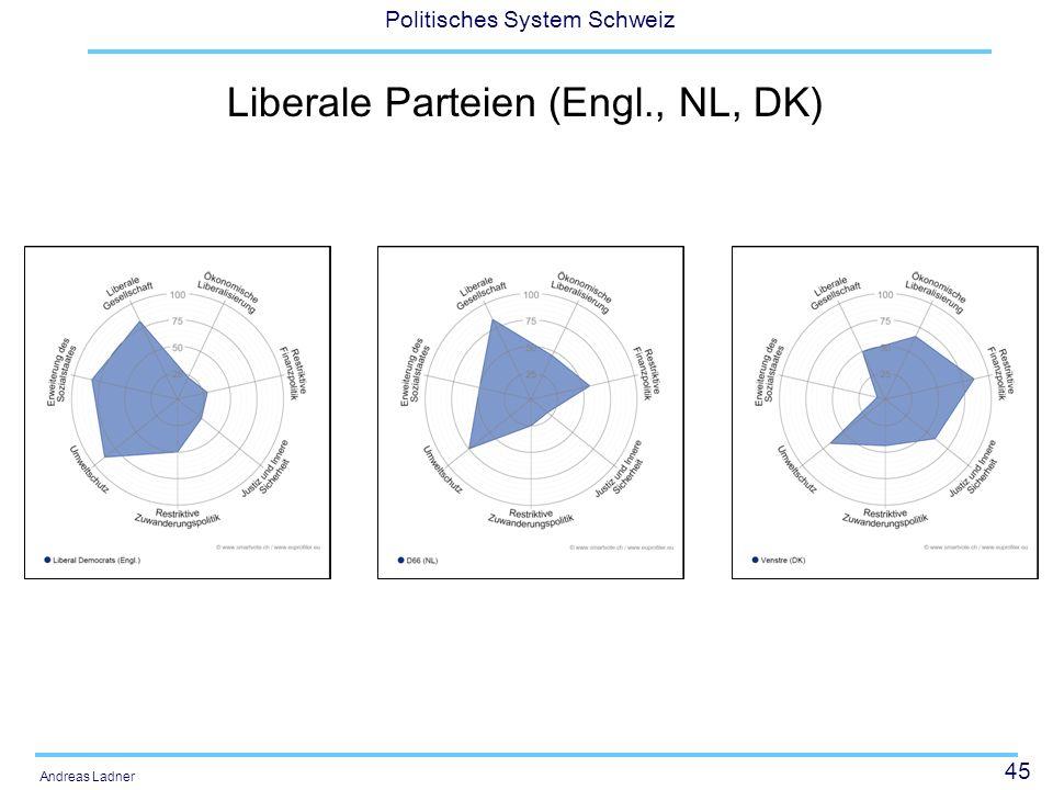 45 Politisches System Schweiz Andreas Ladner Liberale Parteien (Engl., NL, DK)