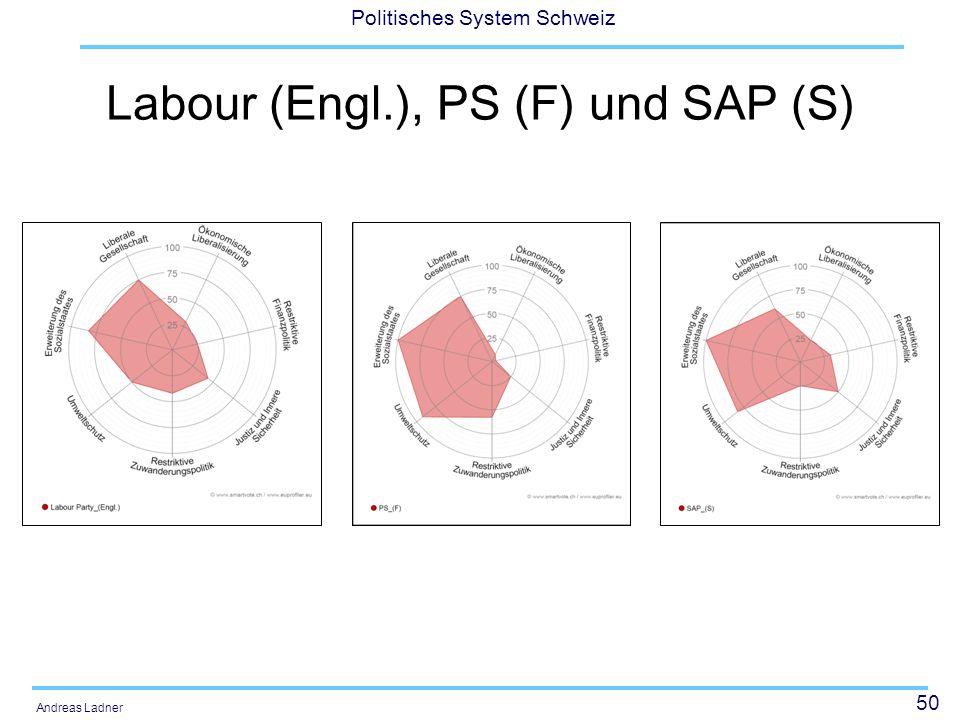 50 Politisches System Schweiz Andreas Ladner Labour (Engl.), PS (F) und SAP (S)