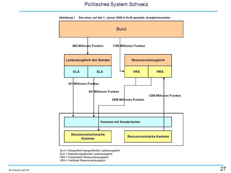 27 Politisches System Schweiz Andreas Ladner
