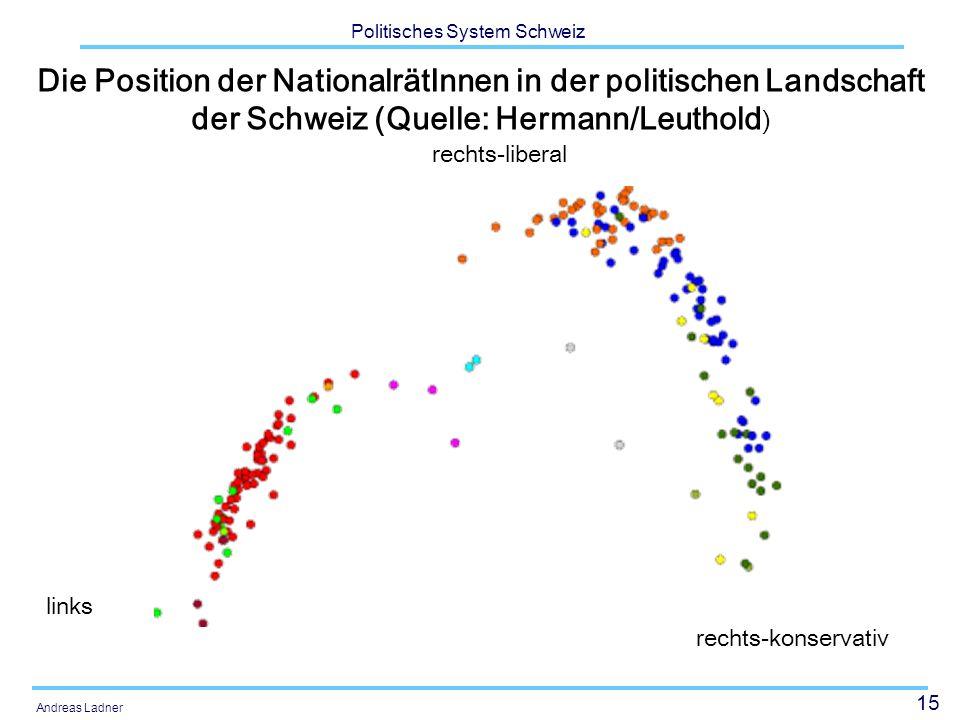 15 Politisches System Schweiz Andreas Ladner Die Position der NationalrätInnen in der politischen Landschaft der Schweiz (Quelle: Hermann/Leuthold ) l