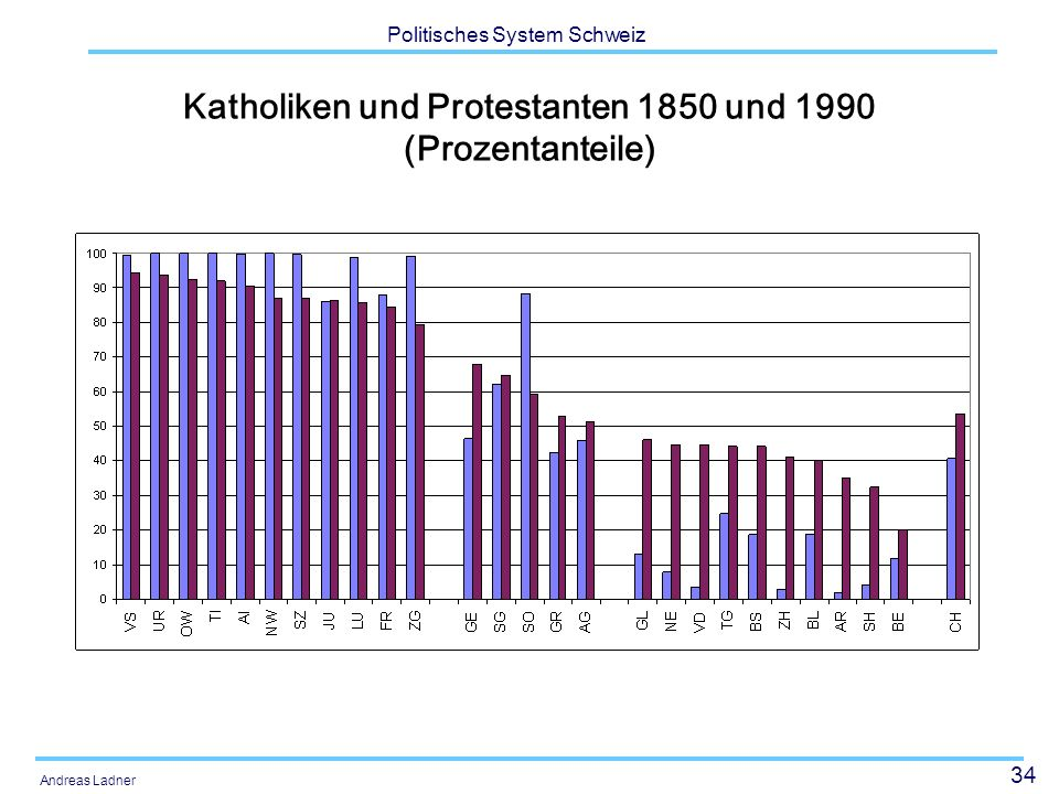 34 Politisches System Schweiz Andreas Ladner Katholiken und Protestanten 1850 und 1990 (Prozentanteile)