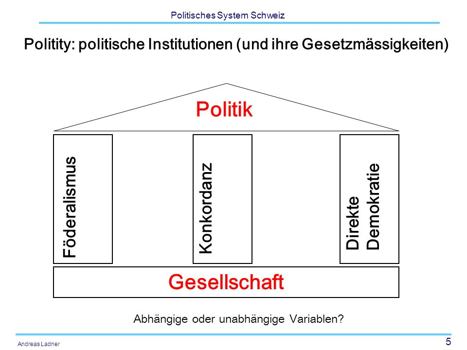 5 Politisches System Schweiz Andreas Ladner Politity: politische Institutionen (und ihre Gesetzmässigkeiten) Gesellschaft Föderalismus Konkordanz Dire