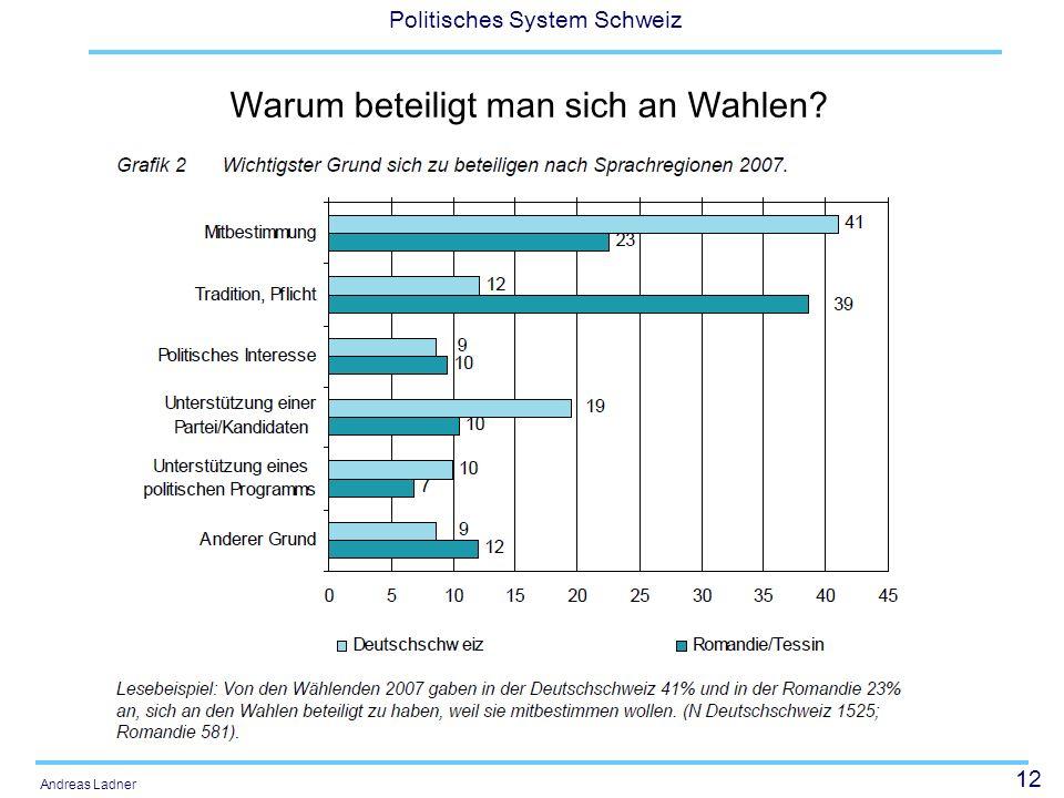 12 Politisches System Schweiz Andreas Ladner Warum beteiligt man sich an Wahlen