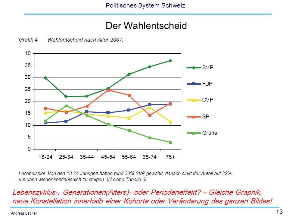 13 Politisches System Schweiz Andreas Ladner Der Wahlentscheid Lebenszyklus-, Generationen(Alters)- oder Periodeneffekt.