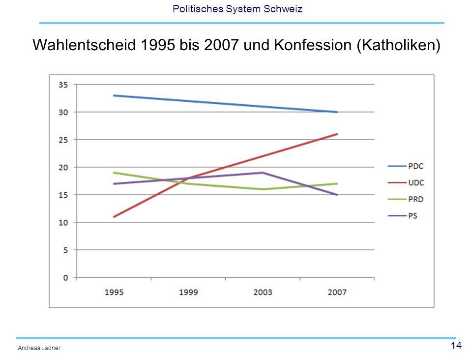 14 Politisches System Schweiz Andreas Ladner Wahlentscheid 1995 bis 2007 und Konfession (Katholiken)