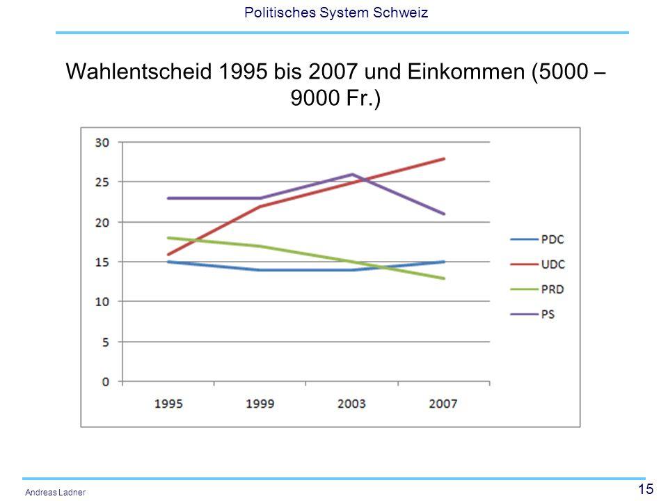 15 Politisches System Schweiz Andreas Ladner Wahlentscheid 1995 bis 2007 und Einkommen (5000 – 9000 Fr.)