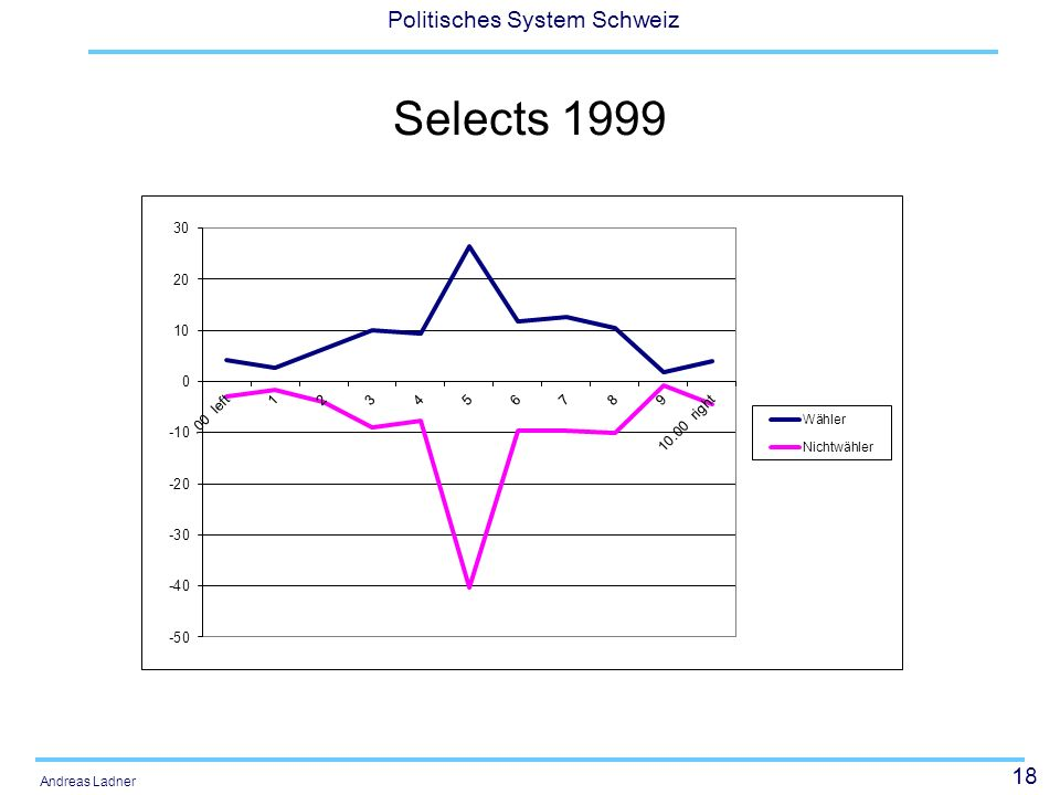 18 Politisches System Schweiz Andreas Ladner Selects 1999