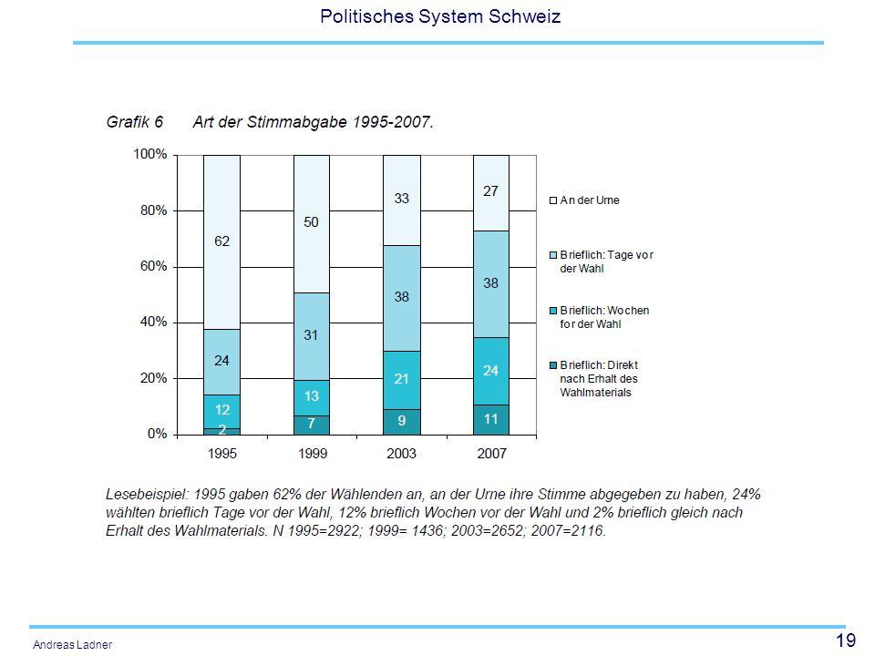 19 Politisches System Schweiz Andreas Ladner