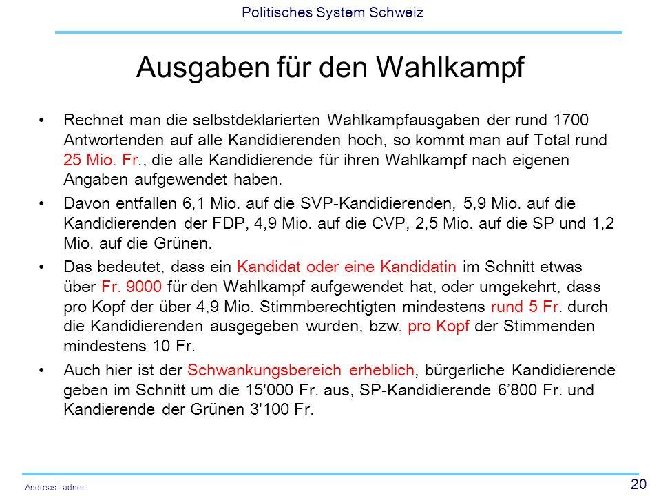 20 Politisches System Schweiz Andreas Ladner Ausgaben für den Wahlkampf Rechnet man die selbstdeklarierten Wahlkampfausgaben der rund 1700 Antwortenden auf alle Kandidierenden hoch, so kommt man auf Total rund 25 Mio.