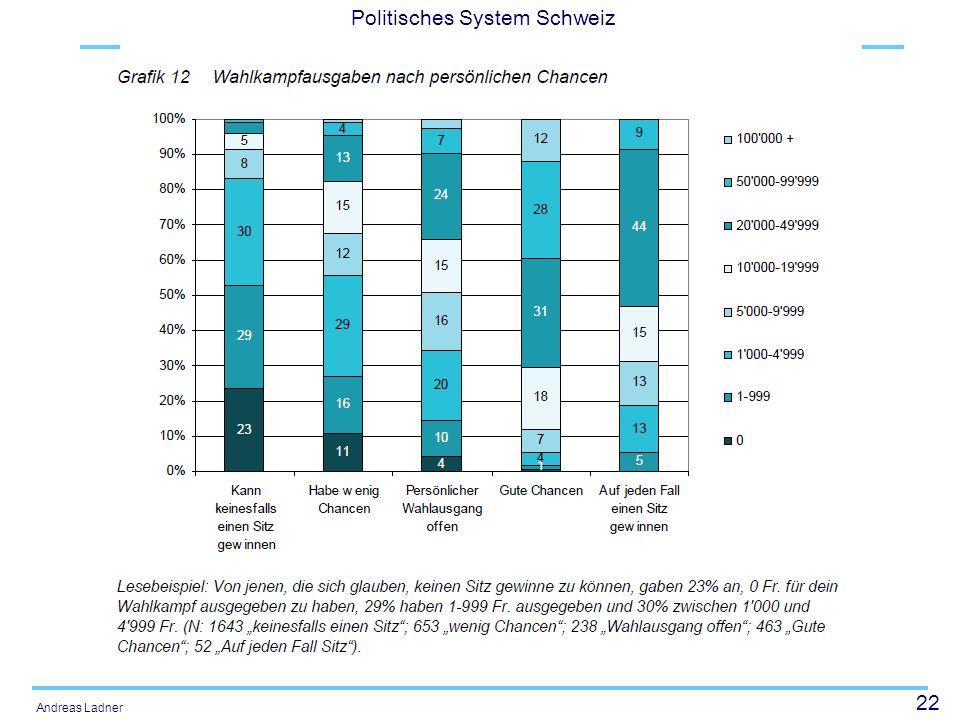 22 Politisches System Schweiz Andreas Ladner