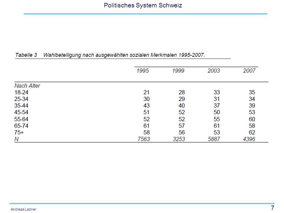 7 Politisches System Schweiz Andreas Ladner