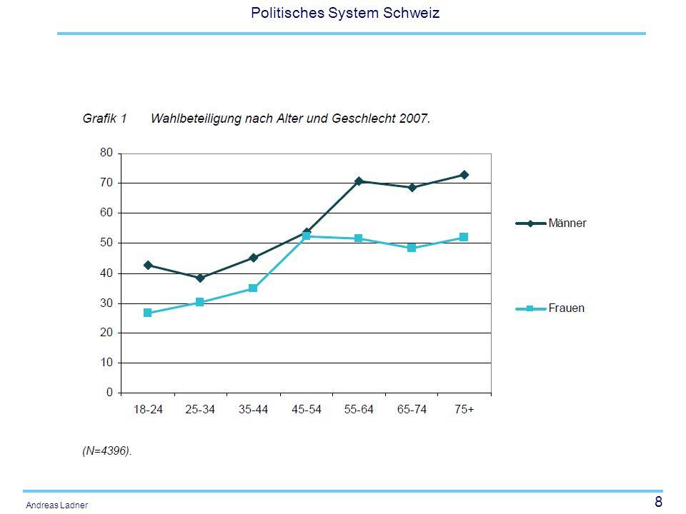 8 Politisches System Schweiz Andreas Ladner