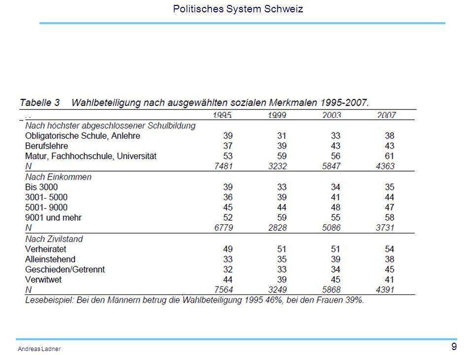 10 Politisches System Schweiz Andreas Ladner