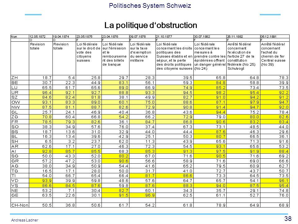 39 Politisches System Schweiz Andreas Ladner Entwicklung der Bundesaufgaben Die Verfassung von 1848 gestand dem Bund nur minimale Kompetenzen im Bereich des Geld-, Zoll- und Postwesens zu.
